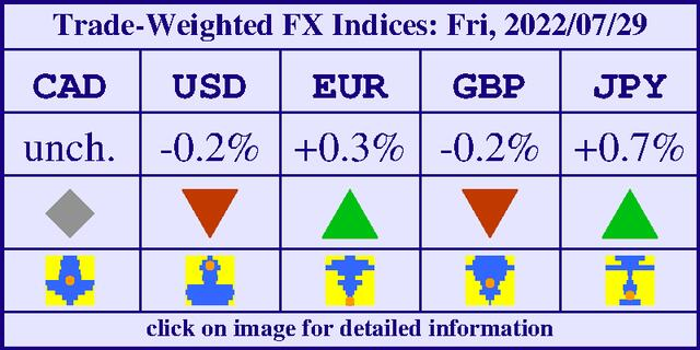 [Trade-Weighted FX Indices Table]